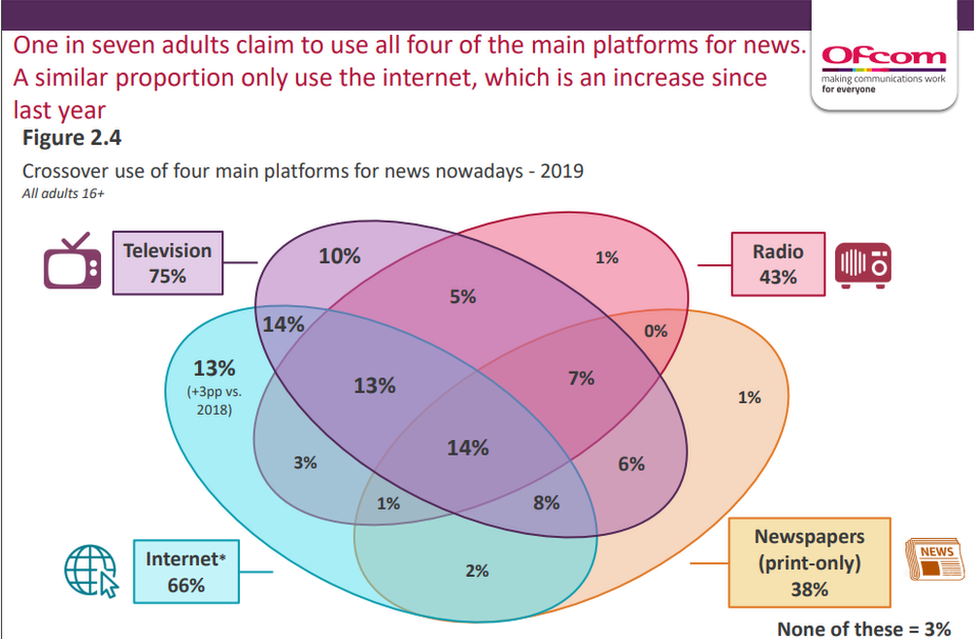 A graph from the Ofcom report