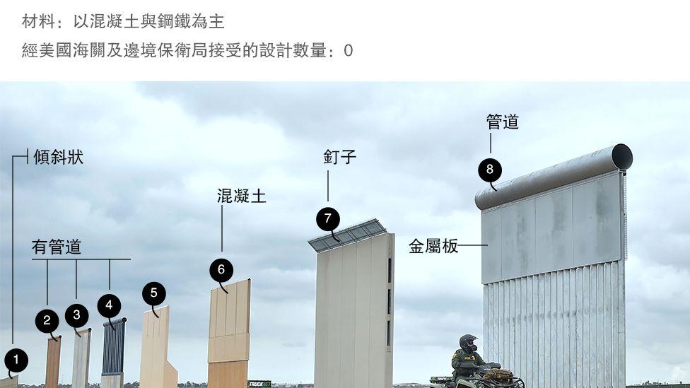 BBC||【七张图看懂特朗普的边境墙争议】