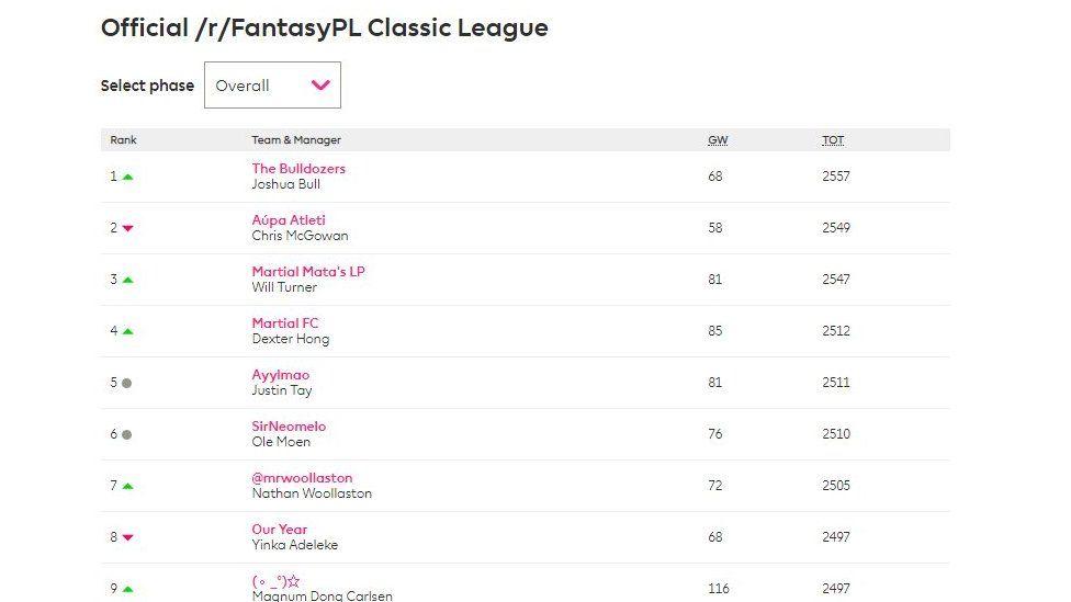 Fantasy Premier League table