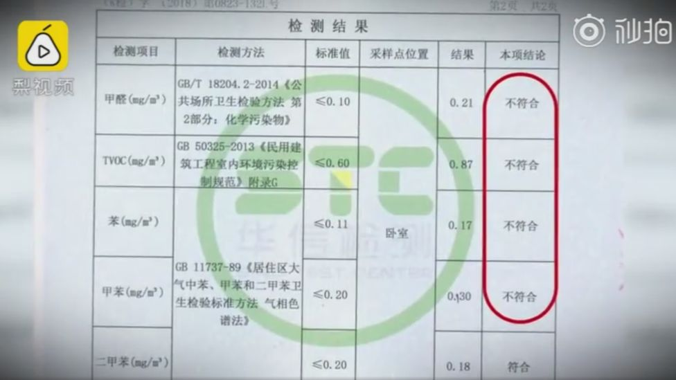 Formaldehyde results for one Beijing resident, Mr Qian