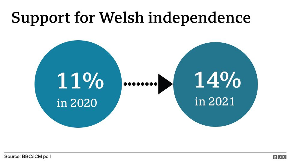A graphic showing support for Welsh independence