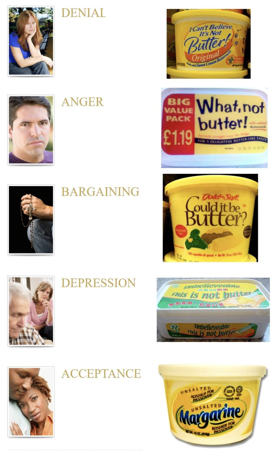 Margarine tubs illustrating the five stages of grief