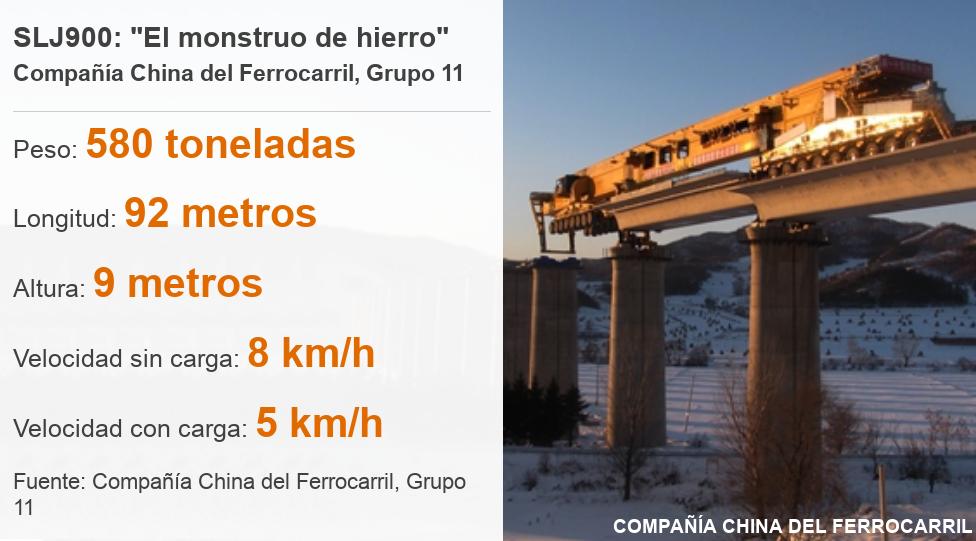 Datos sobre la construcción del puente.