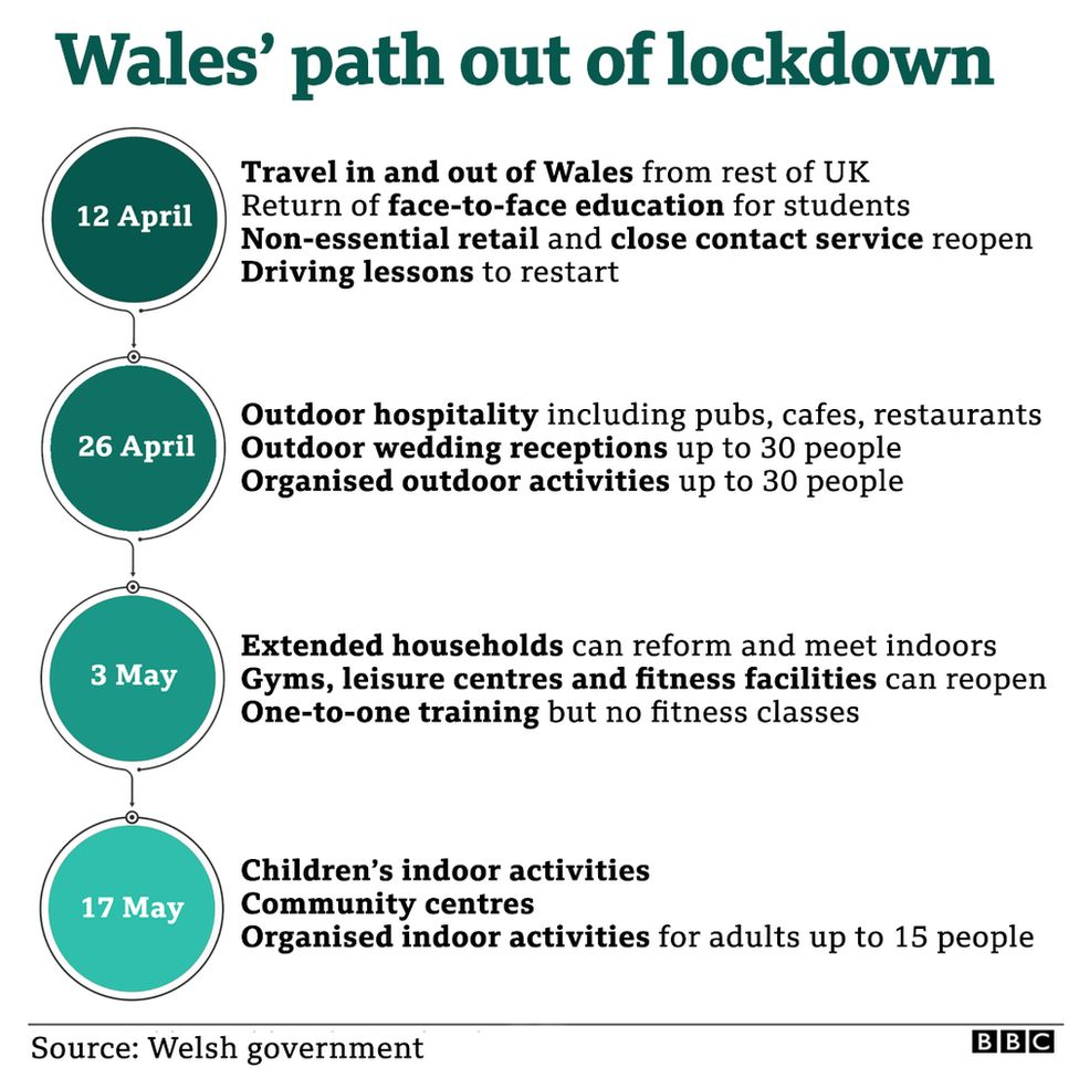 A graphic showing Wales' path out of lockdown