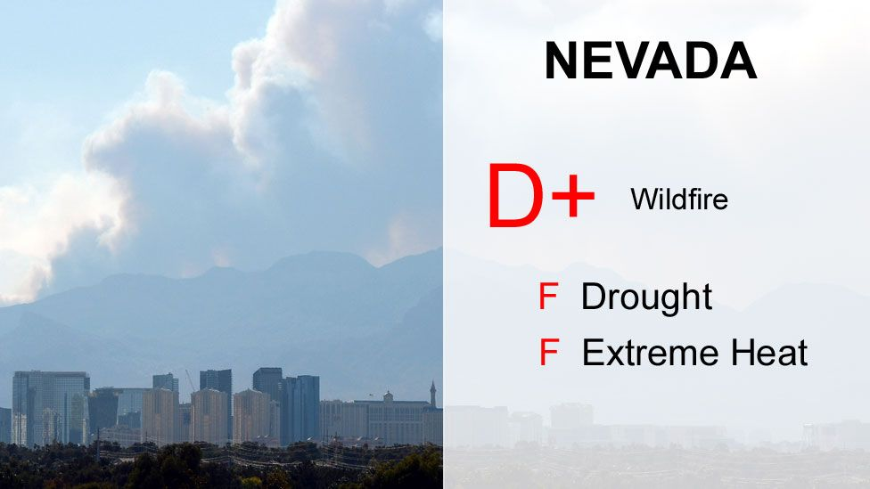 Nevada scores - D+, F Drought, F Extreme heat
