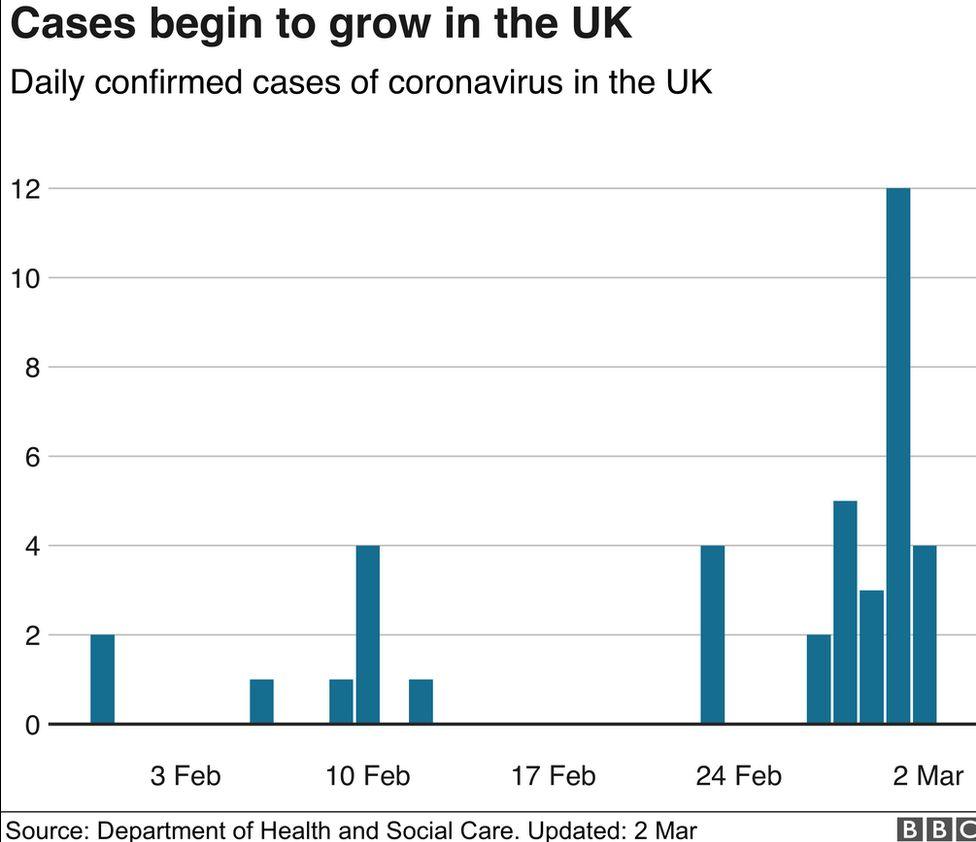 Cases of coronavirus in the UK