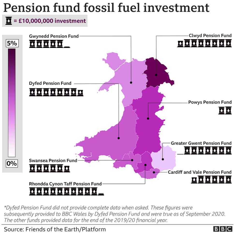 A map showing % and total value of investments of each of Wales' pension funds