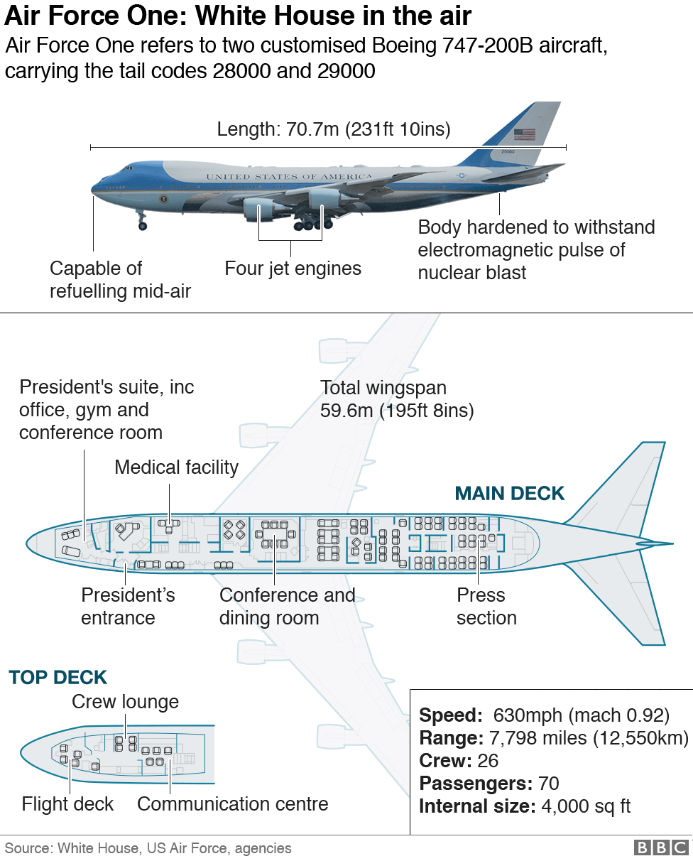 A graphic showing the dimensions of Air Force One