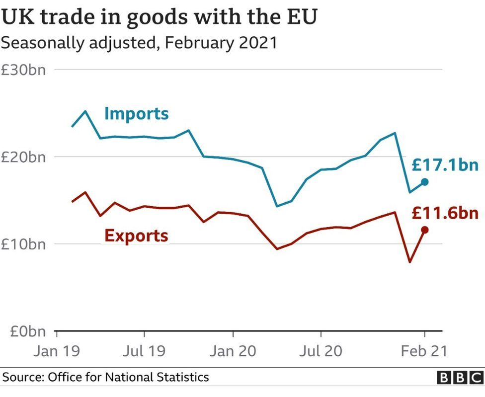 EU-UK trade graphic