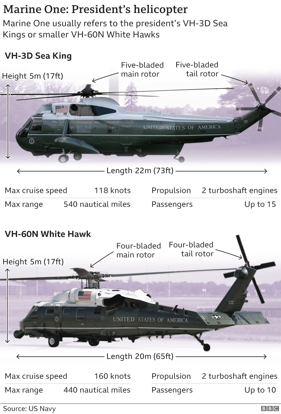 A graphic showing the presidential helicopters, known as Marine One