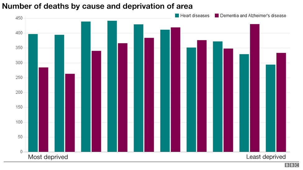 Graph showing the leading causes of death in deprived and affluent areas of Wales