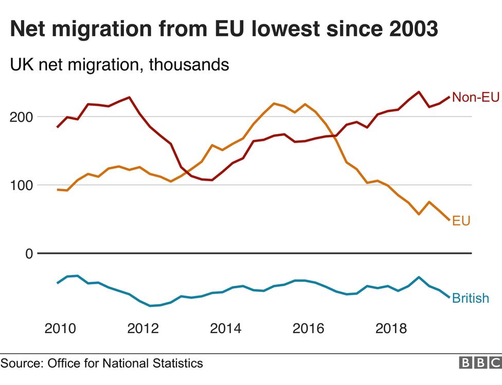 Net EU migration lowest since 2003