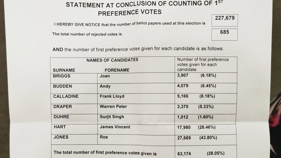 First preference votes