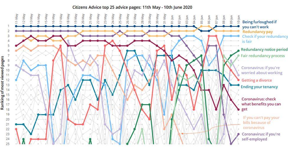 CA graph