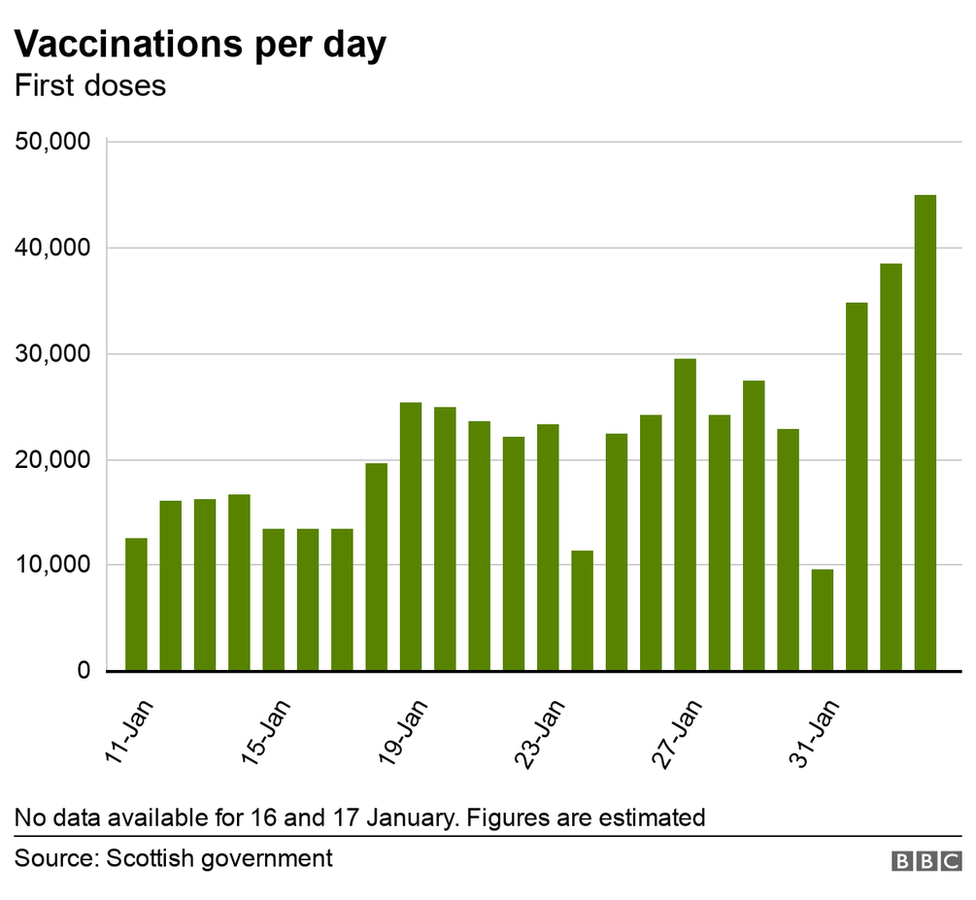 Daily vaccinations