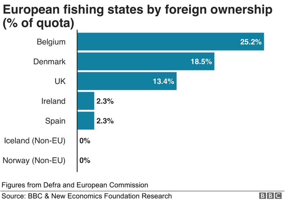 No foreign-owned fishing firms own quota in Norway and Iceland, which are both outside of the EU
