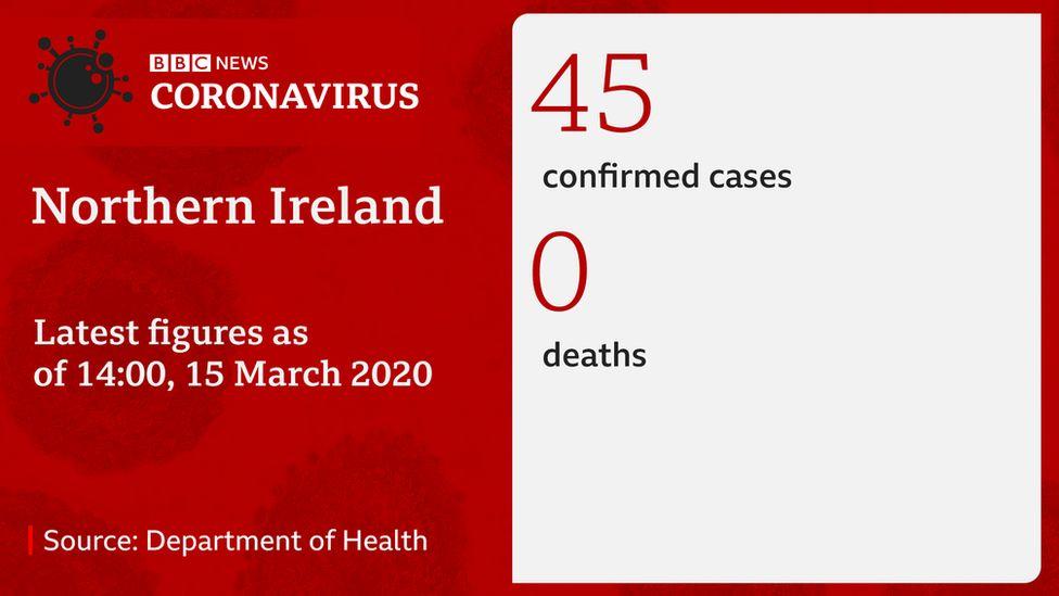 Graphic of coronavirus cases in NI
