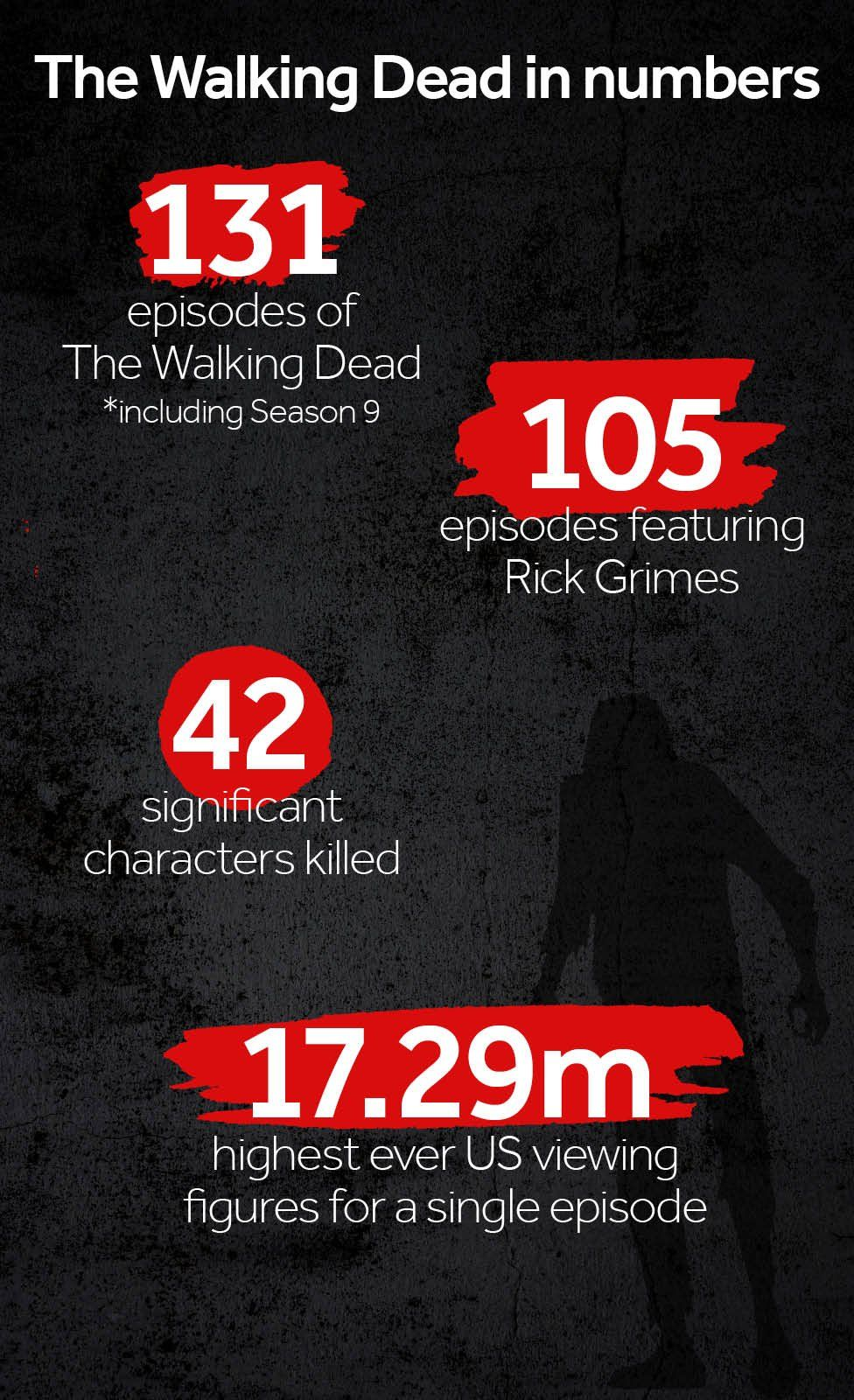 The Walking Dead in numbers. 131 episodes. 105 featuring Rick Grimes. 42 significant characters killed. 17.29 million viewers, it's highest ever single episode viewing figures in the US.