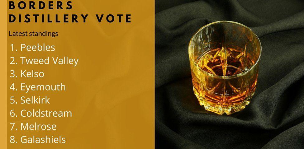 Borders Distillery vote latest