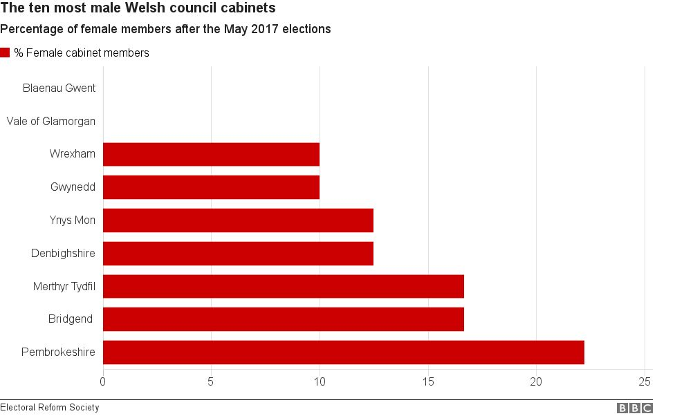 Chart showing 10 most male Welsh council cabinets
