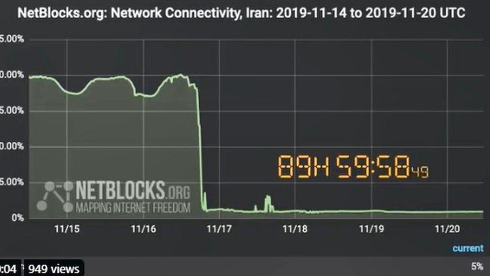 Netblocks graph showing the Iranian internet blackout