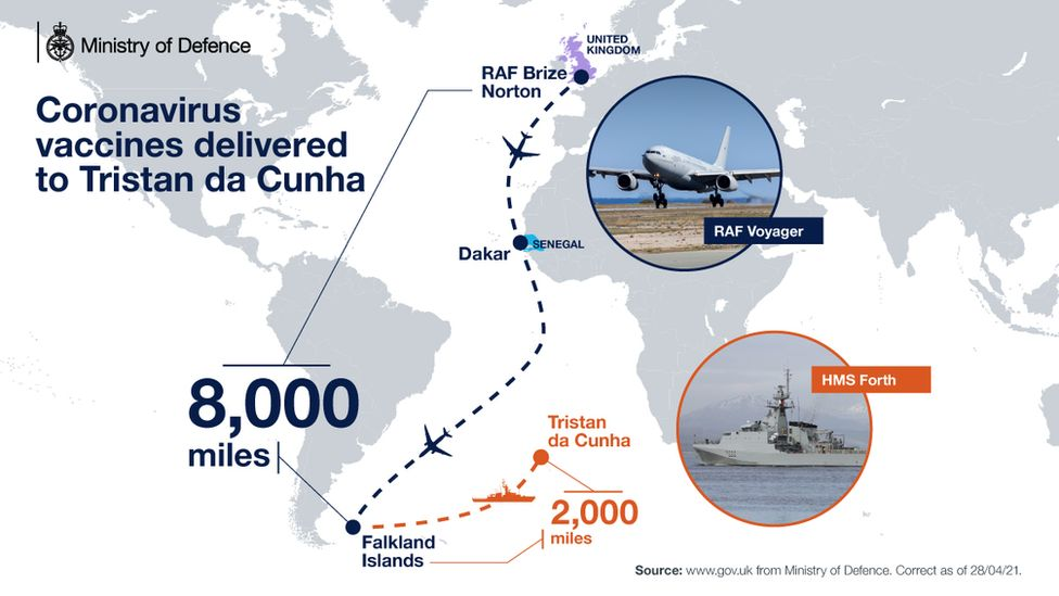 Map of delivery of vaccine to Tristan da Cunha