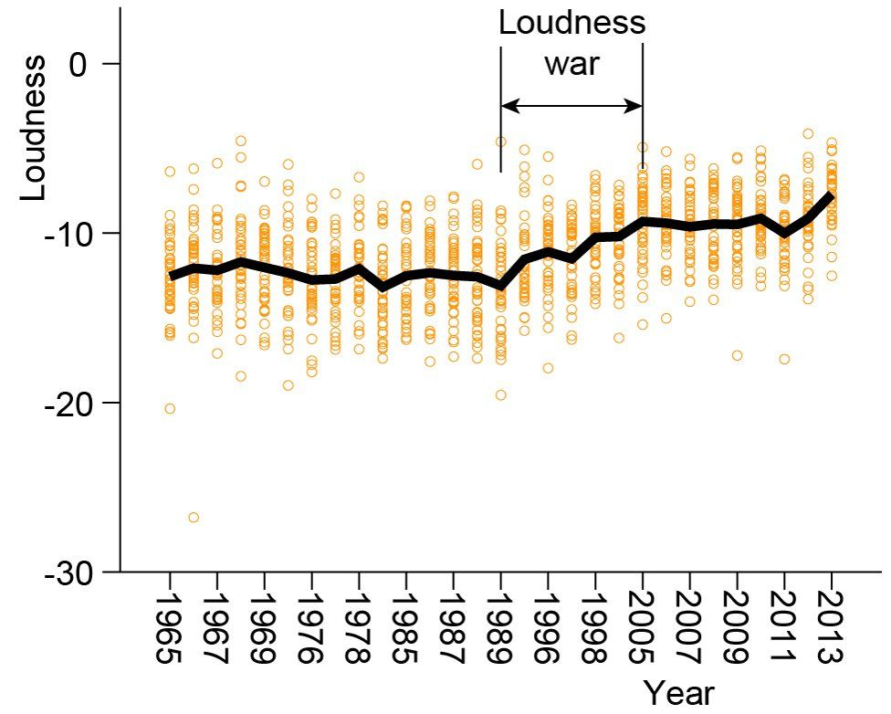 Graph of the Loudness Wars