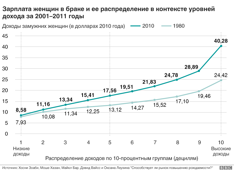 График зарплат женщин в браке