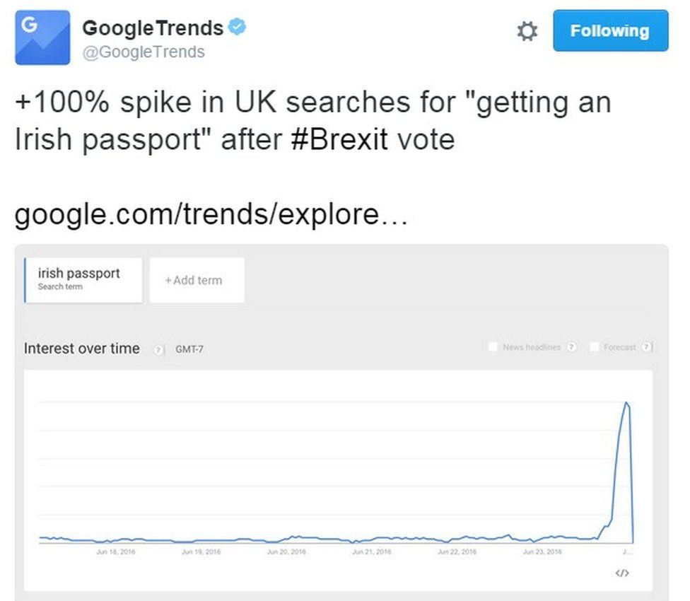 """+100% spike in UK searches for ""getting an Irish passport"" after #Brexit vote"""
