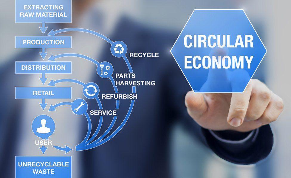 Circular economy business model