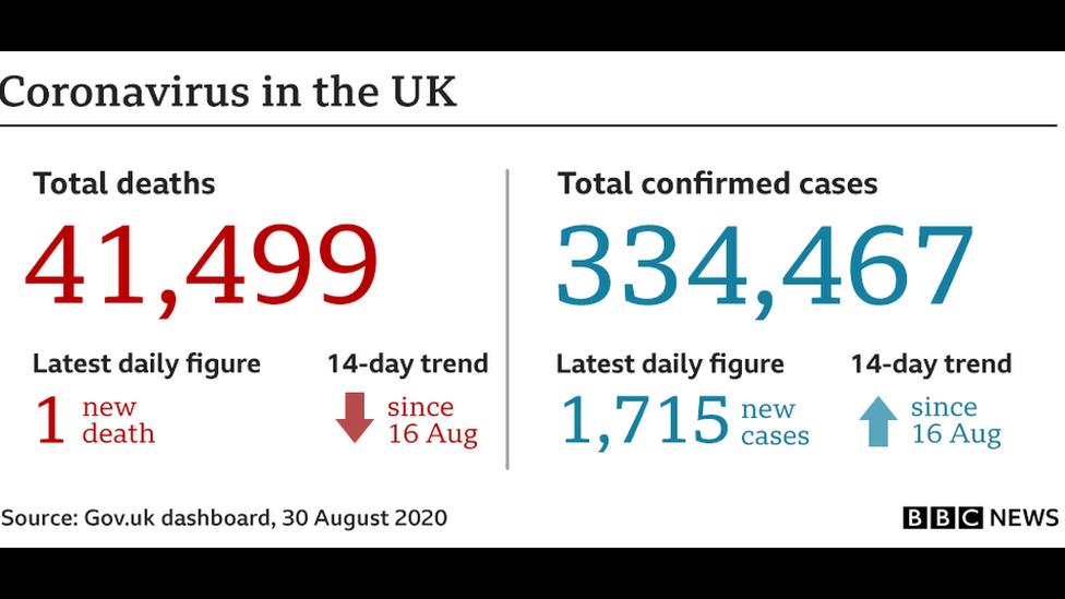 Coronavirus in the UK
