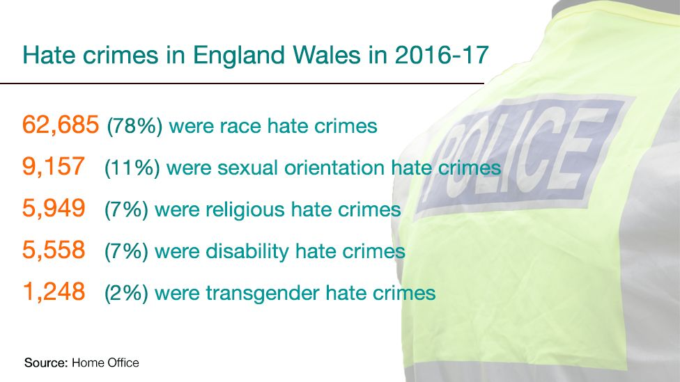 A graphic showing the breakdown of hate crimes across England and Wales