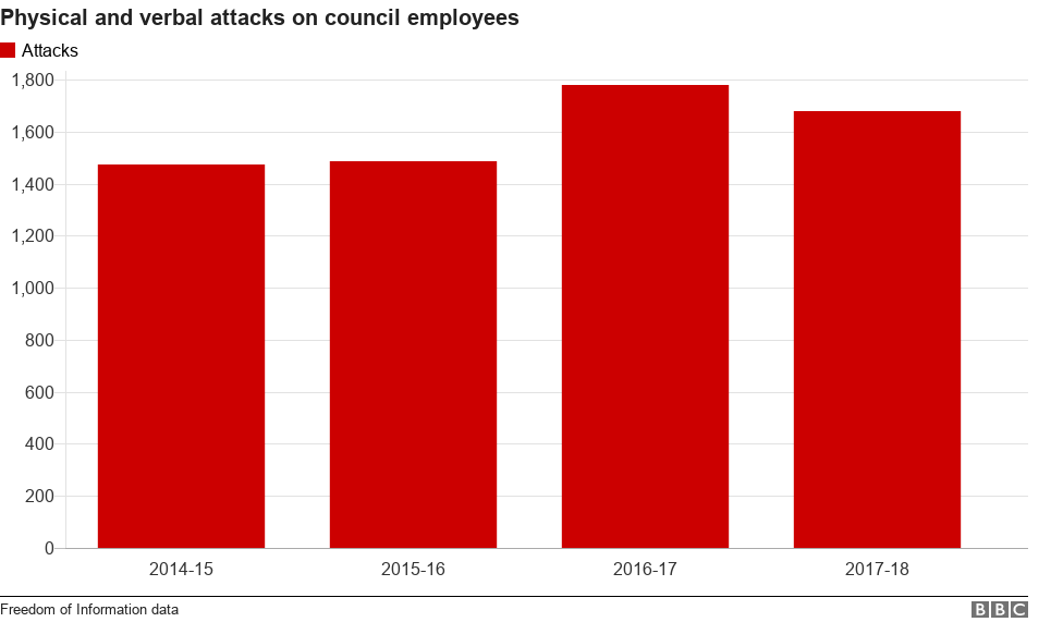 Chart showing the number of attacks