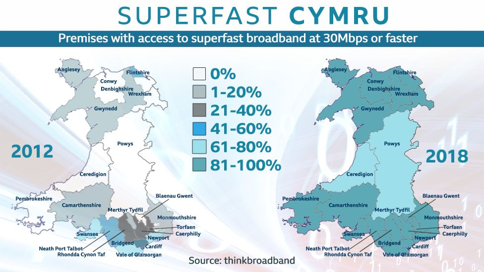 A graphic showing areas of Wales and their respective broadband speeds