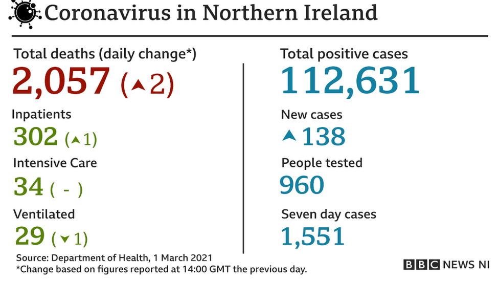 A further 138 cases of the virus have been recorded in the past 24 hours.