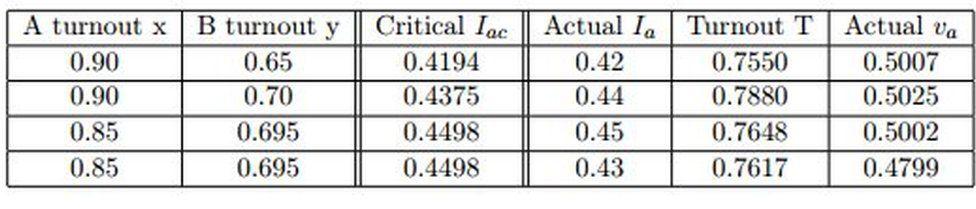 Serge Galam's mathematical formula