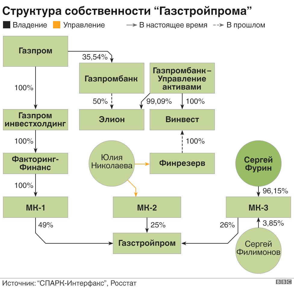 Газстройпром