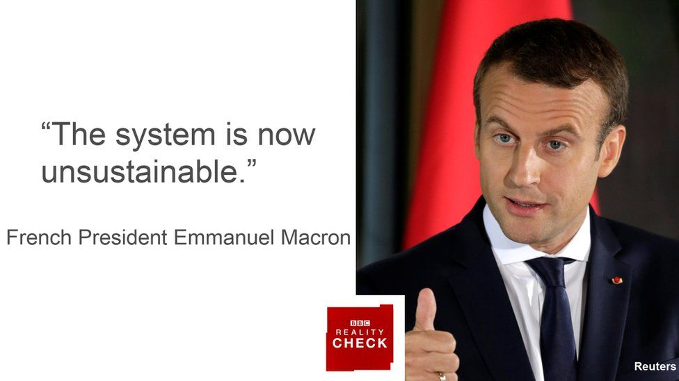 "French President Emmanuel Macron saying: ""The system is now unsustainable"""