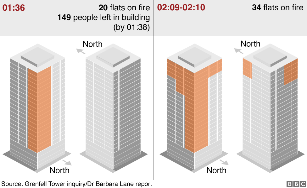 Graphics showing how the fire spread from 20 flats to 34 flats between 01:36 and 02:10