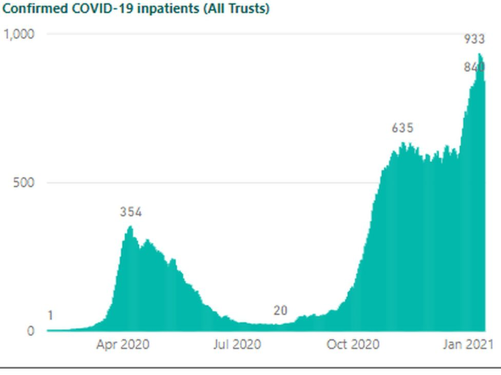 Graph showing Covid-19 inpatient numbers
