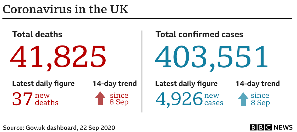 Government stats show 41,825 have died, up 37 in the past 24 hours to 22 Sep and an additional 4,926 cases have been confirmed bringing the total to 403,551.