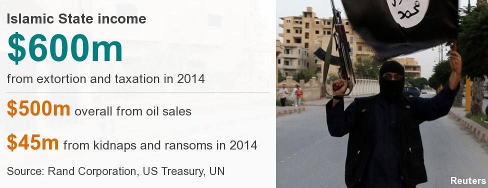 Datapic reads: Islamic state income $600m from extortion and taxation in 2014; $500 overall from oil sales; $45m from kidnap and ransoms - source: Rand Corporation, US Treasury, UN