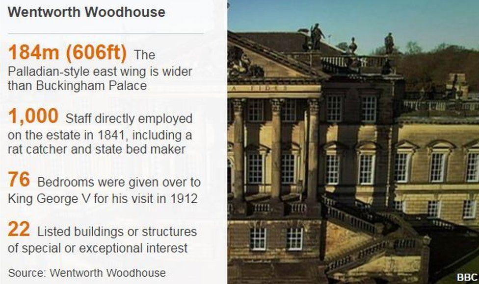 Wentworth woodhouse datapic