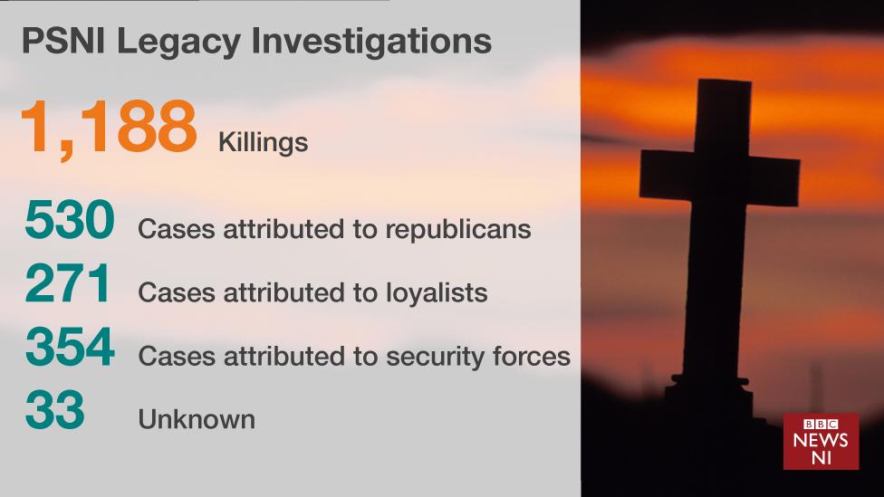 PSNI Legacy Investigations