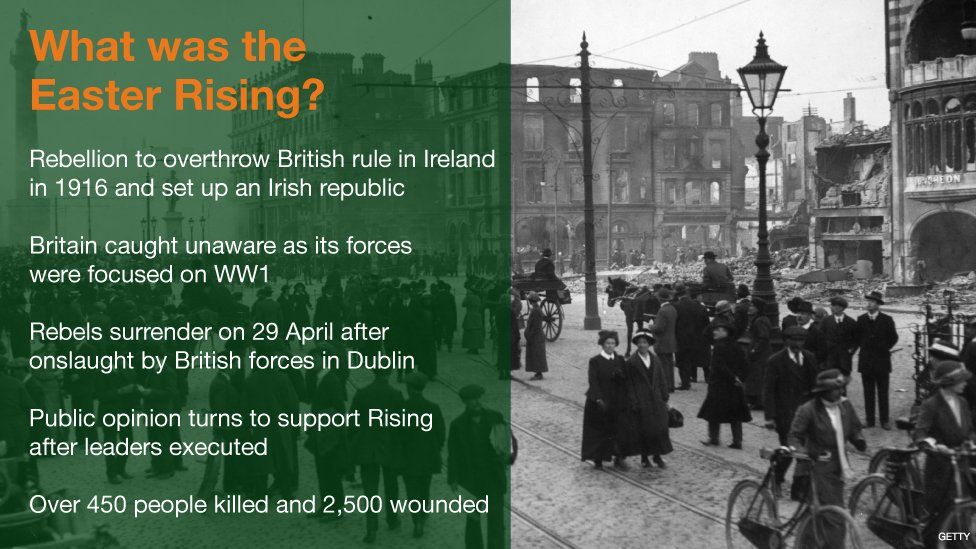 Graphic explaining what the Easter Rising was: Rebellion to overthrow British rule in Ireland in 1916 and set up an Irish republic; Britain caught aware as its forces were focused on World War One; Rebels surrender on 29 April after onslaught by British forces in Dublin; Public support turns to support Rising after leaders executed; More than 450 people killed and 2,500 wounded