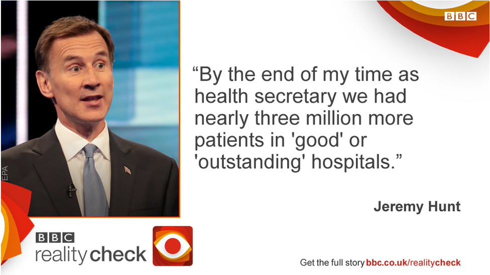Jeremy Hunt saying: By the end of my time as health secretary we had nearly three million more patients in 'good' or 'outstanding' hospitals.