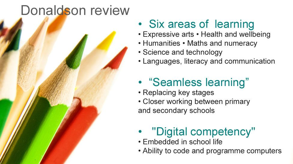 Graphic: Six areas of learning; expressive arts; health and wellbeing; humanities; maths and numeracy; science and technology; languages, literacy and communication. Seamless learning: by replacing key stages and closer working between primary and secondary schools. Digital competency: embedded in school life, giving pupils the ability to code and programme computers.