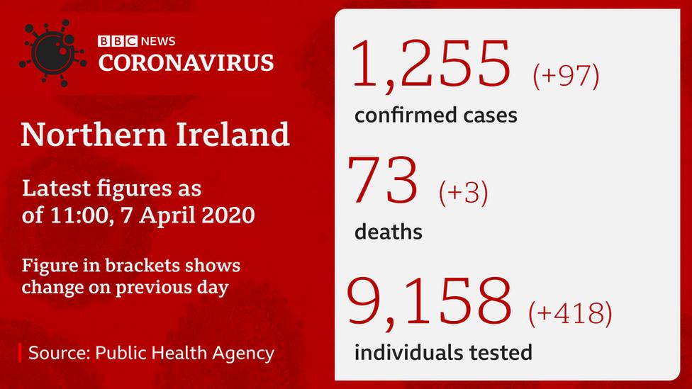 Latest NI coronavirus figures