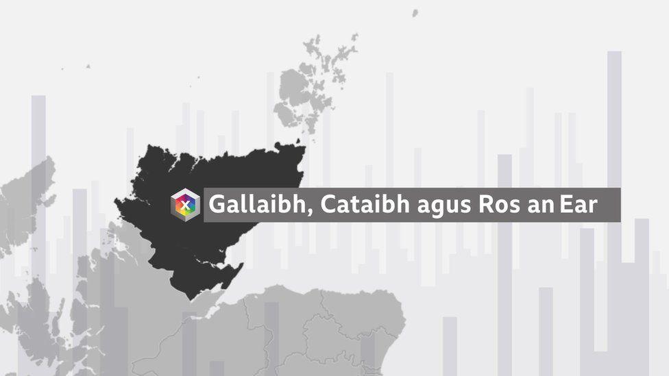 Gallaibh, Cataibh agus Ros an Ear