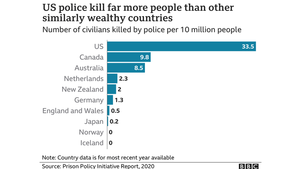 Chart showing rates of killings by police across wealthy countries